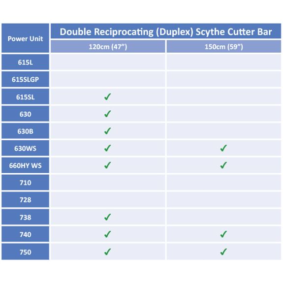 Duplex -Double Reciprocating Scythe Cutter Bar
